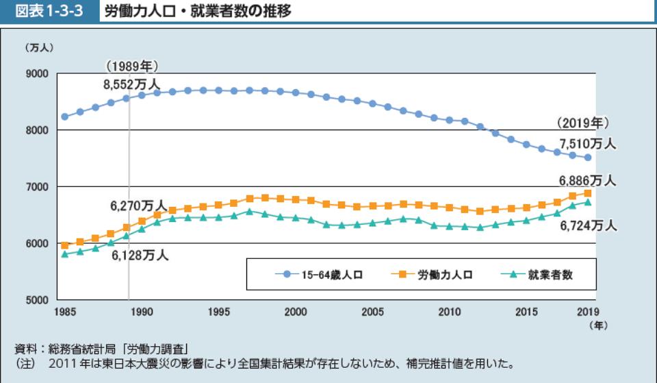 労働力人口 就業者数の推移.PNG